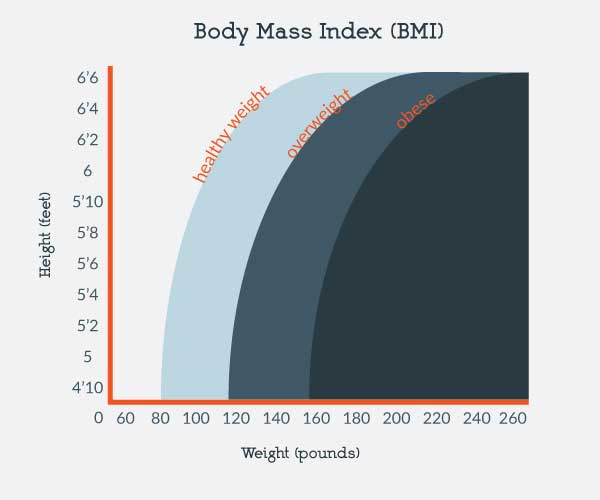 Sleep Apnea and Body Mass Index